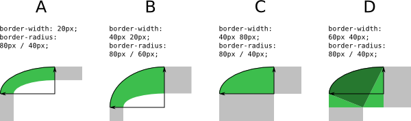 Illustration of the transition region on curved corners