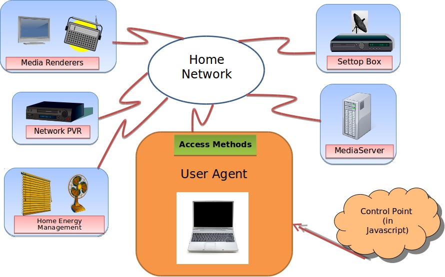 User Agent as Local Network Services Broker