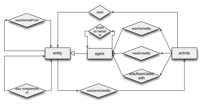the prov data model and abstract syntax notation