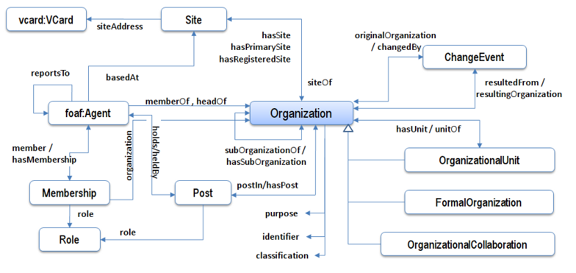 Class diagram for ORG