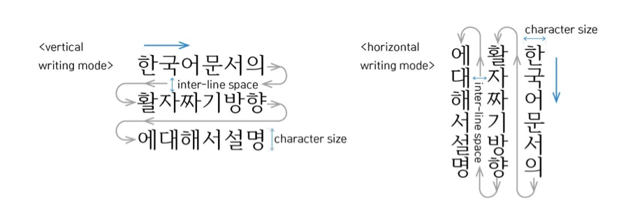 Requirements for hangul text layout and typography Difference between calligraphy and typography