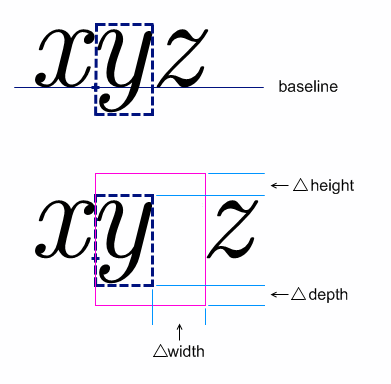 illustration of the use of mpadded to modifying its bounding box without shifting the relative location of its child content