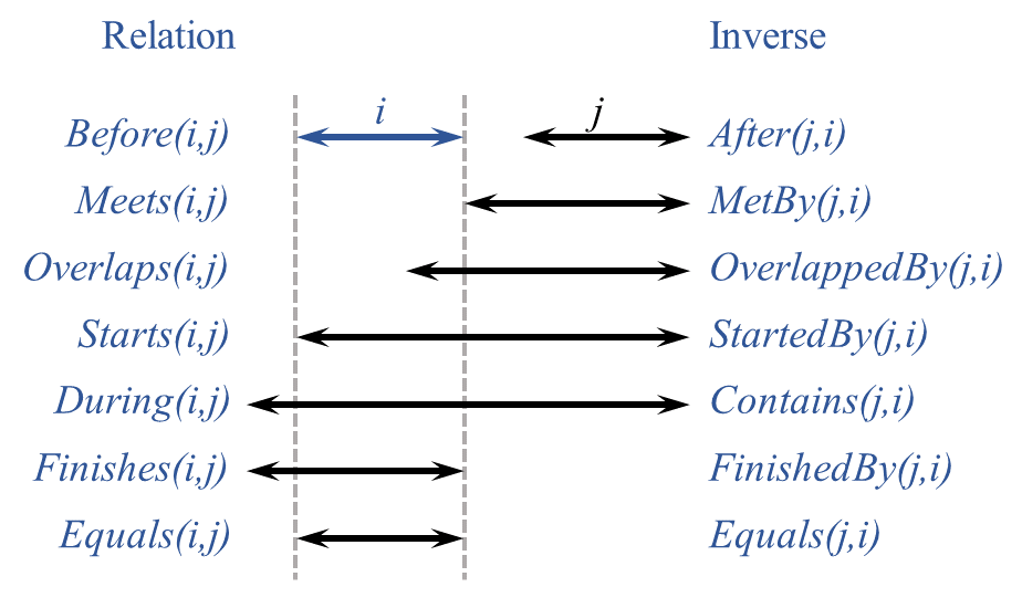 Thirteen elementary possible relations between time periods