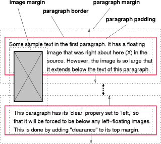 Image showing a floating image and the effect of 'clear: left'