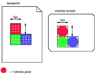 Showing that more device pixels (dots) are needed to cover a 1px by 1px area on a high-resolution device than on a low-res one
