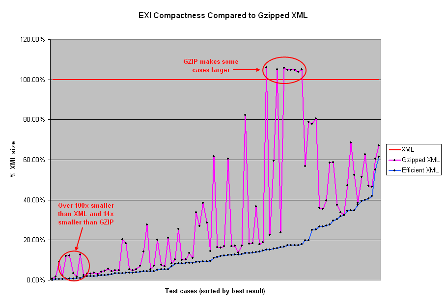 comparison EXI/GZIP compactness