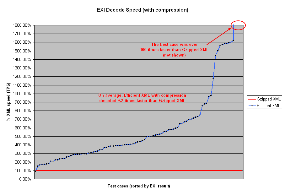comparison EXI/GZIP decoding time
