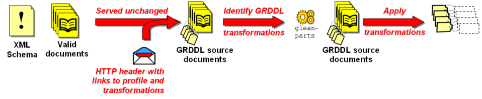 Using GRDDL with profiles and transformations linked from the HTTP header.
