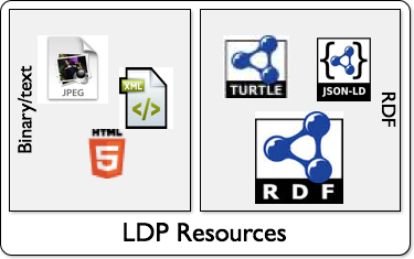 Sample separation of Linked Data Platform Resource