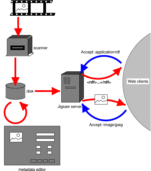 Diagram of data entry system