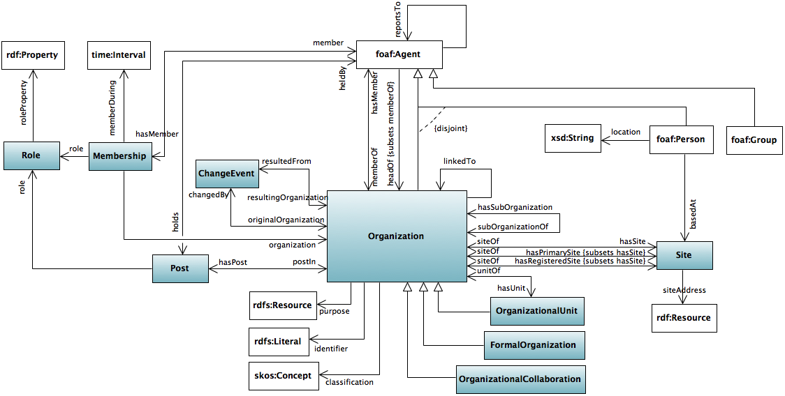 A pictorial summary of the ontology