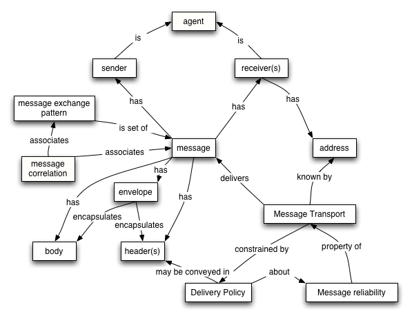Message-oriented model