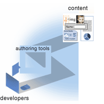 illustration of developer working around authoring tools to create content