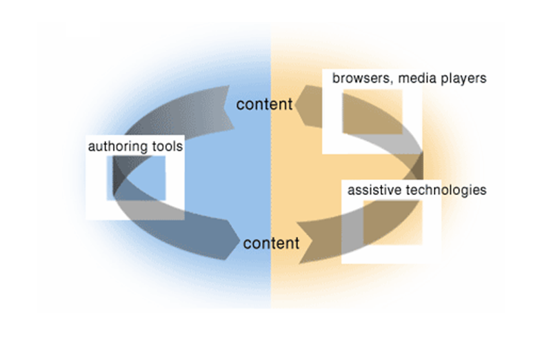 illustration with arrow going from content at top through authoring tools at left to content at the bottom, and an arrow going from the content at the bottom through assistive technologies and user agents at the right and back to content at the top