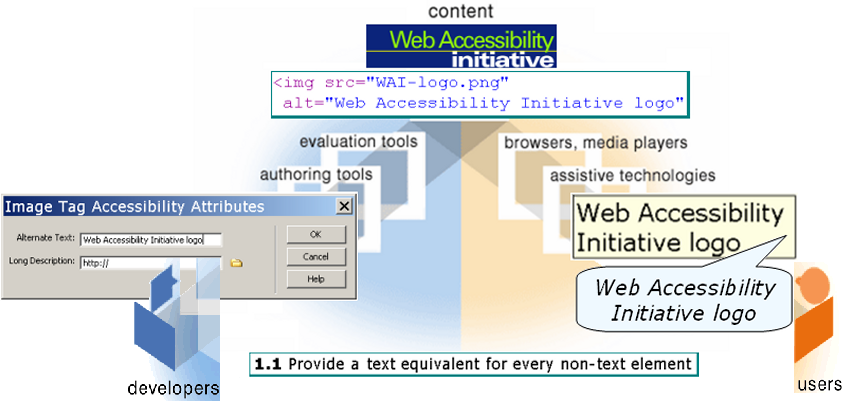 illustration showing how components relate, detailed description at http://www.w3.org/WAI/intro/components-desc#example-alt