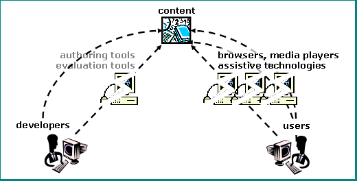 illustration with labeled graphics of computers and people. at the top center is a graphic with numbers, a book, a clock, and paper, labeled 'content'. coming up from the bottom left, an arrow connects 'developers' through 'authoring tools' and 'evaluation tools' to 'content' at the top. the computer image is broken and the connecting line is dashed. another dashed line goes from developers to content, bypassing the computer. coming up from the bottom right, three arrows connect 'users' to 'browsers, media players' and 'assistive technologies' to 'content' at the top. the computer images are broken and the connecting lines are dashed.