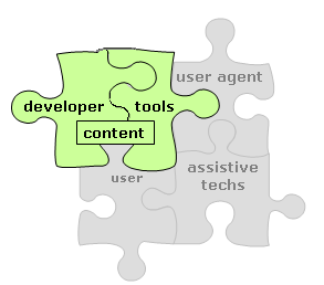 four puzzle pieces connected - the largest is labeled 'content' and includes two subpieces labeled 'developer' and 'tools' - the other pieces are in gray and are labelled 'user agent', 'assistive techs', and 'user'