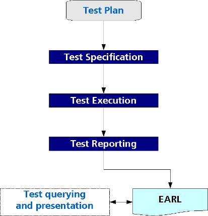 evaluation and report language earl 1 0 guide