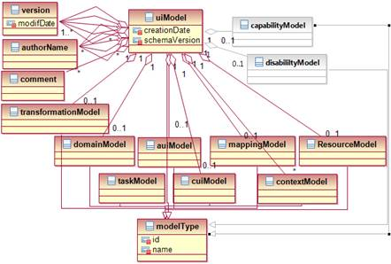 Figure 1: uiModel – UML class diagram. Two new elements have been added to the uiModel: a)the capabilityModel and b)the disabilityModel