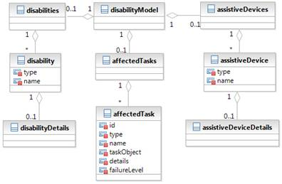 Figure 2: disabilityModel – UML class diagram. Three main containers: a)disabilities, b)affectedTasks and c)assistiveDevices