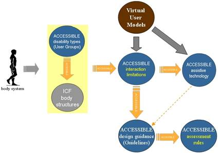 Figure 3: Virtual User Models position in HAM. The connecting points between the VERITAS VUM and the HAM are: a)the interaction limitations and b)the assistive technologies