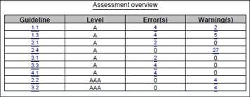 Figure 4: Assessment overview for the VUM representing a blind user. The results are categorized by guideline.