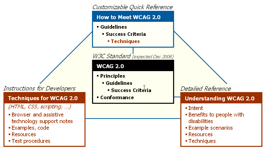 RElationship of different WCAG 2.0 documents