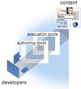 illustration of person using authoring tools and evaluation tools in creating web content