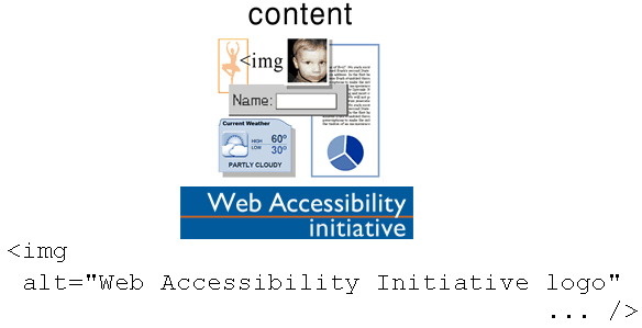 illustration of content with WAI logo underneath, and then HTML code/markup: <img alt='Web Accessibility Initiative logo'... />
