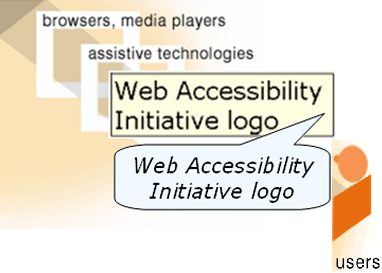 illustration of both browser showing alt text in a tooltip and alt text being read aloud by assistive technologies