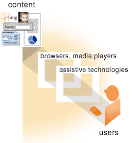 illustration of person using browsers, media players, and assistive technology to interact with web content