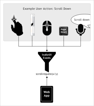 Illustration of 4 scroll down user actions (described in the main content) going into a filter labeled IndieUI Events. Under filter is 'scrollrequest(x/y)', and an arrow pointing to it from a Web App.
