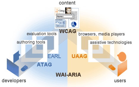 illustration showing the guidelines for the different components, detailed description at http://www.w3.org/WAI/intro/components-desc.html#rel-guide