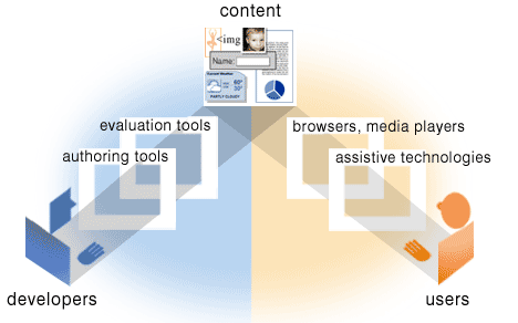 illustration showing how components relate, detailed description at http://www.w3.org/WAI/intro/components-desc.html#relate