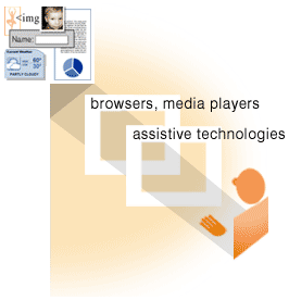 Illustration with labeled graphics of boxes, content, and people. At the top center is a the same as the previous slide, labeled 'content'. Coming up from the bottom right, a line connects 'users' to 'browsers, media players' and 'assistive technologies' to 'content' at the top.