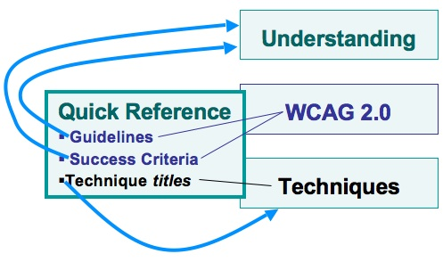 The same image as in the previous slide with additional arrows. Arrow from Guidelines and Success Criteria goes to box labeled Understanding. Arrow from Techniques titles goes to box labeled Techniques.