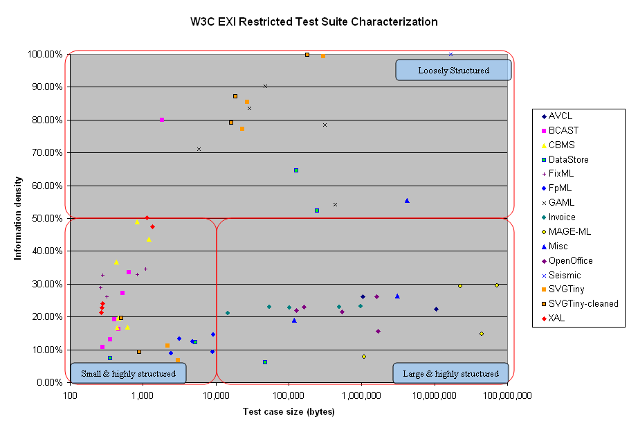 Characterisation of the restricted test suite v1