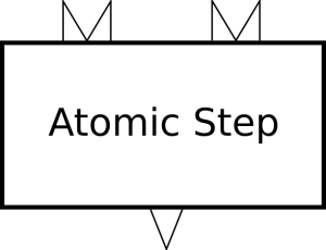 An atomic step with two inputs and one output