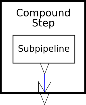 A compound step with two inputs and one output