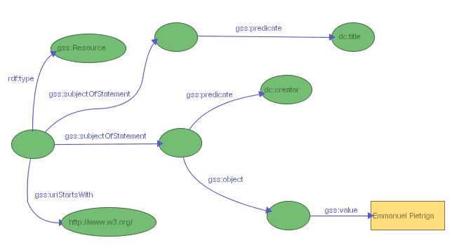 Figure 10: a GSS selector for resources on the W3C web site created by Emmanuel Pietriga and having a dc:title property