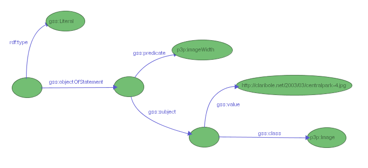 Figure 11: a GSS selector for literals objects of p3p:imageWidth statements
