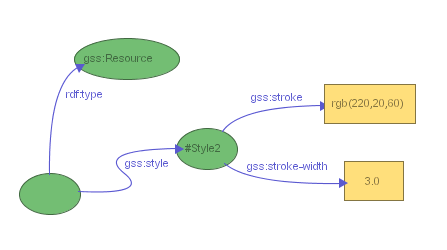Figure 16: Stylesheet for changing the stroke color and width of all resource nodes