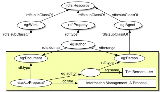 Image result for RDF example nodes arcs