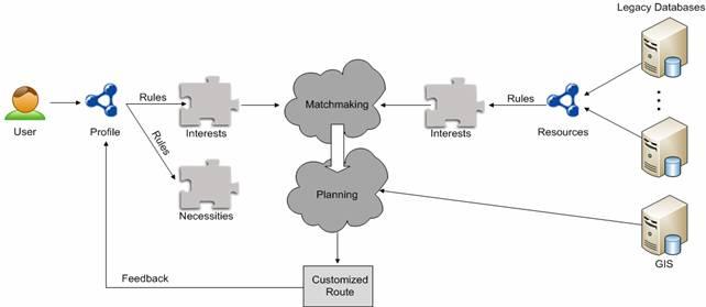 quantify matchmaking