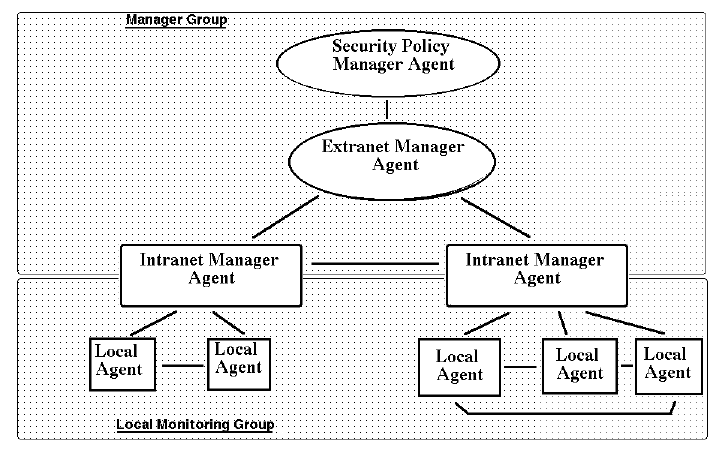 A Policy Manager Agent Which Passes Attack Schemas To Agents Who Devolve The
