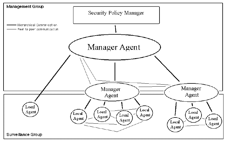 In Fact Agents Are Sometimes Managing Monitoring Directly And Both