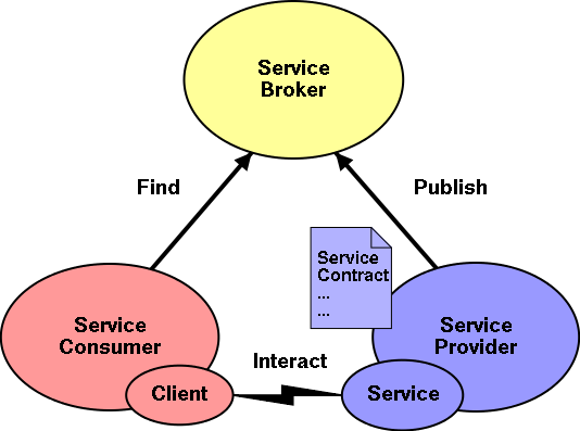 "designing the architecture for web services - slide ""service"