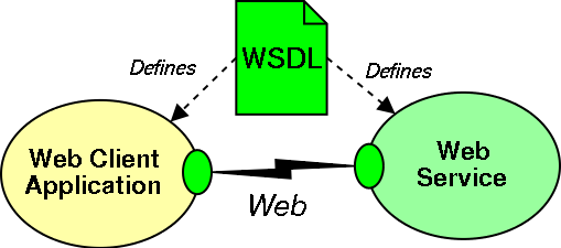 a web service description defines the interface between the client application and the web service