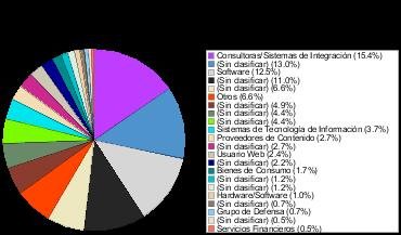 Miembros del W3C distribuidos por sectores comerciales
