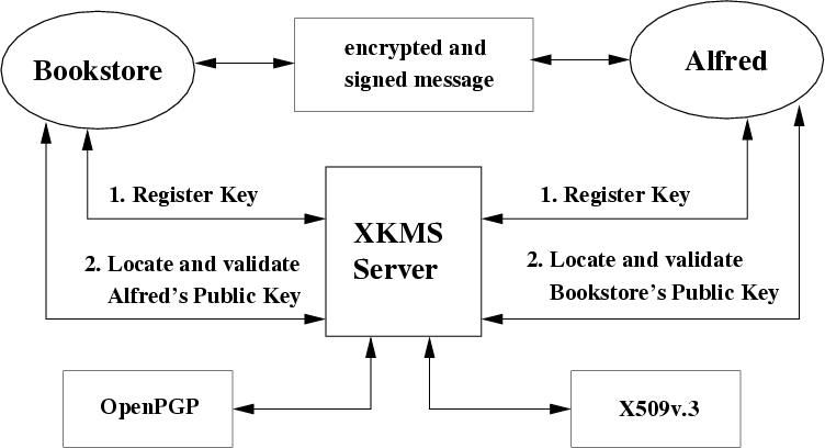 Resultado de imagen de XKMS